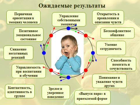 Схема развития ребенка