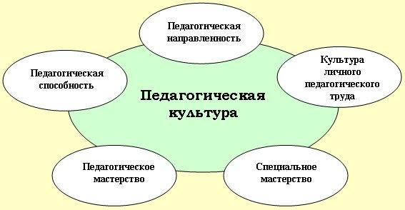 Схема педагогической культуры