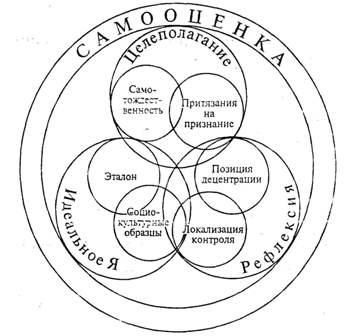 Схема самооценки