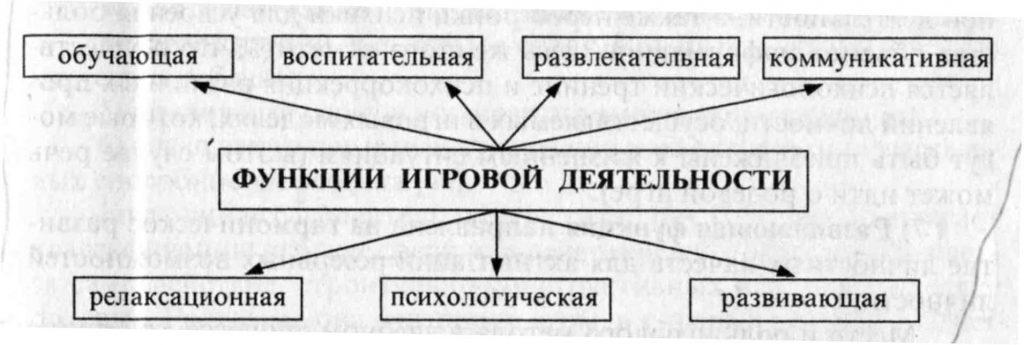 Схема функции игровой деятельности