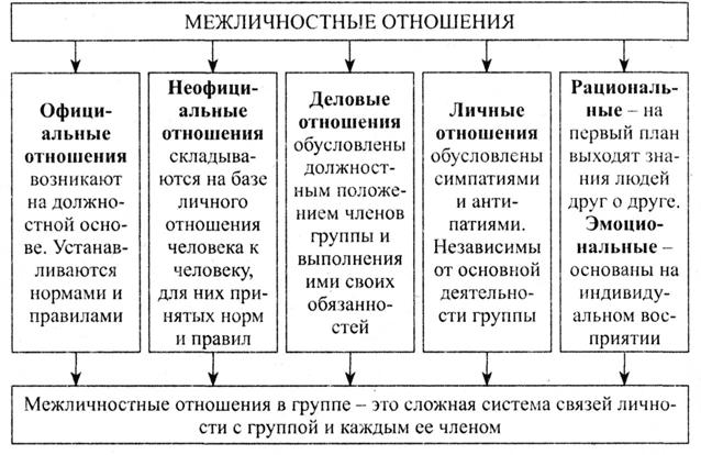 Схема межличностных отношений