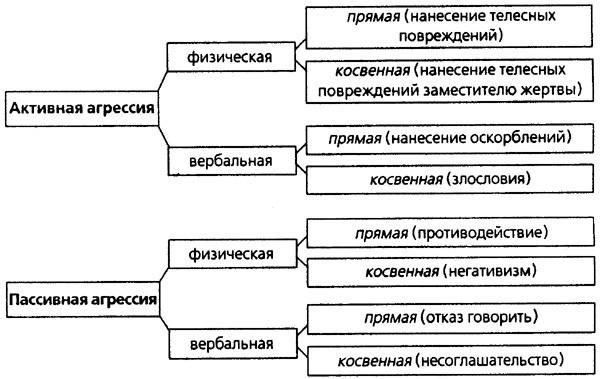Схема агрессии